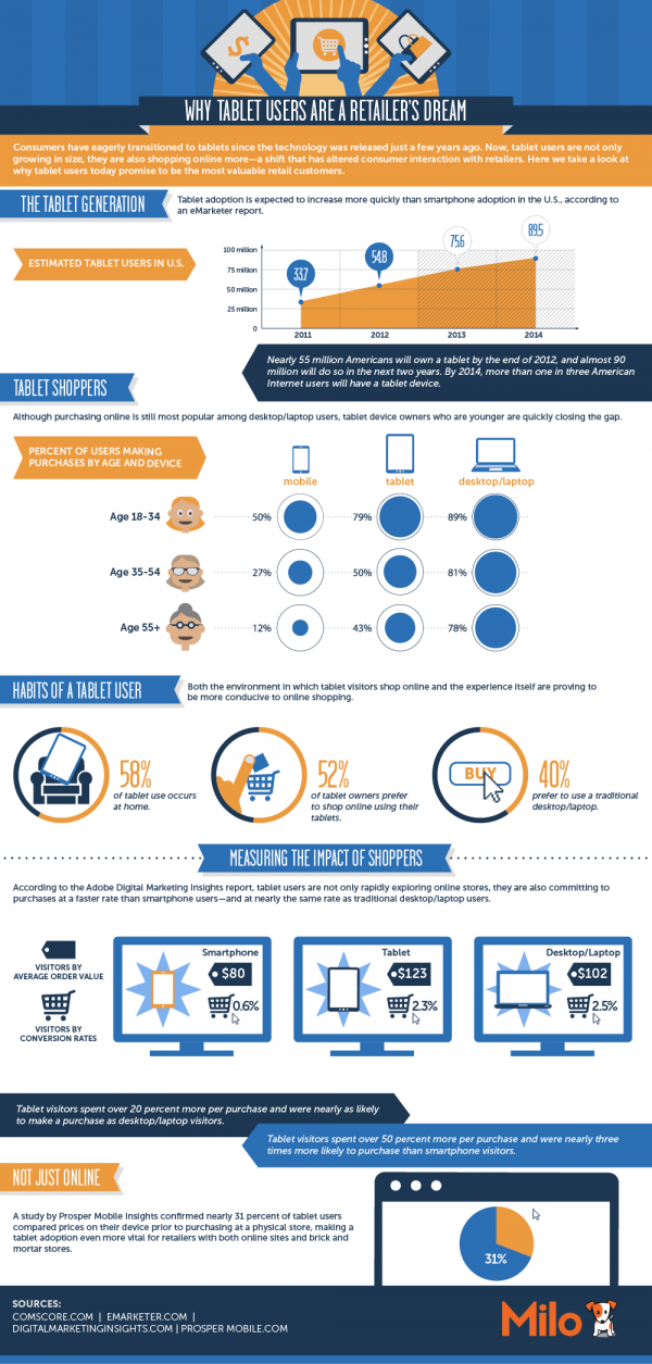 Plusieurs études aux Etats-Unis et en Angleterre montre que le public sur tablette est bien plus rentable que les autres publics.