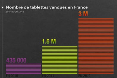 Evolution des ventes de tablettes tactiles en France