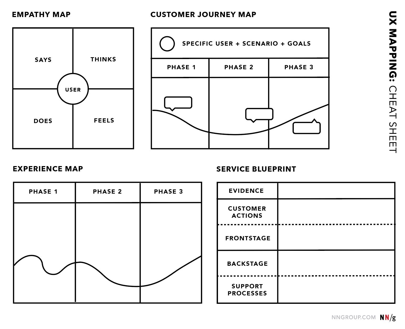 Antisèche : Quatre types de cartographie