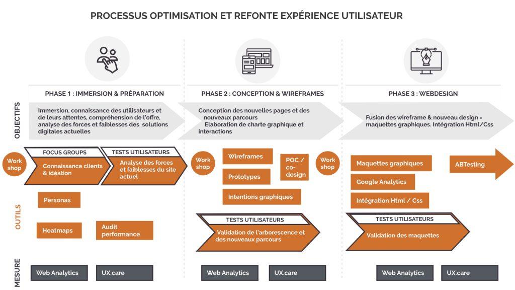 Processus complet de l'optimisation de la refonte et/ou de l'optimisation de l'expérience utilisateur sur les interfaces digitales